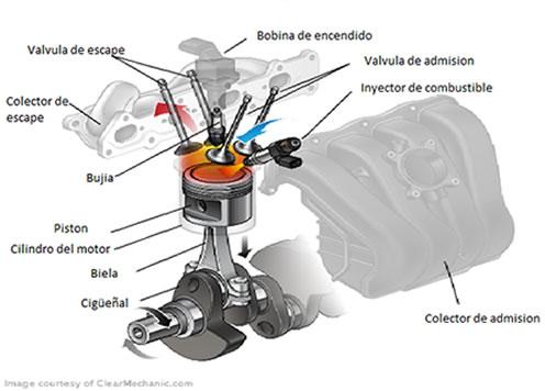partes do motor eletrico